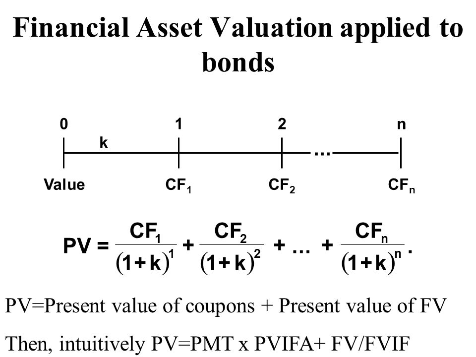 Financial Asset Valuation applied to bonds  PV= CF 1+k...