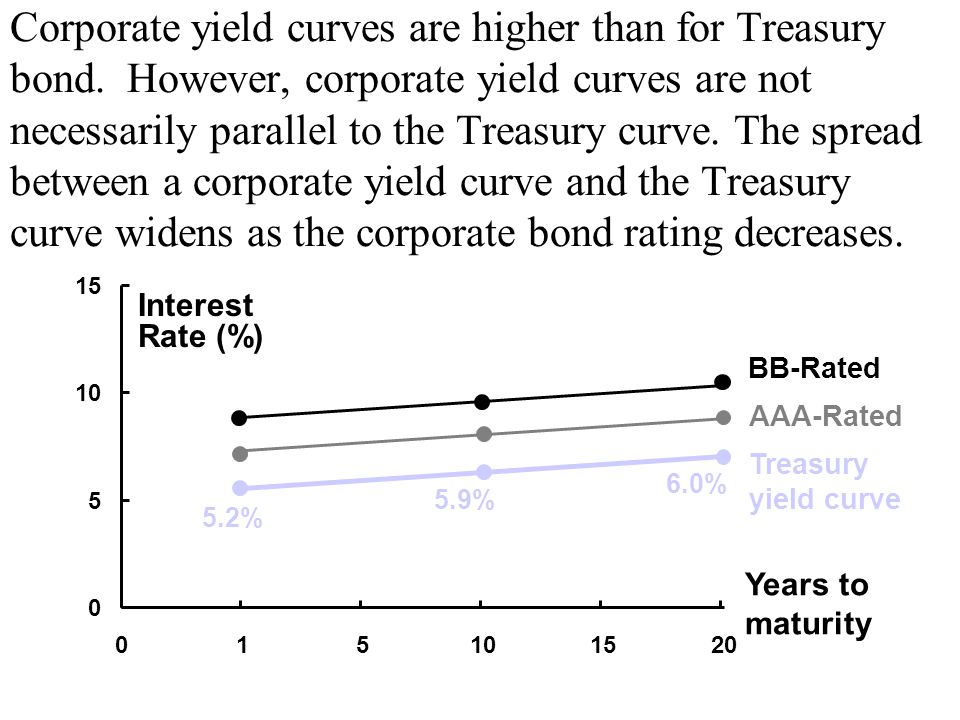 Corporate yield curves are higher than for Treasury bond.