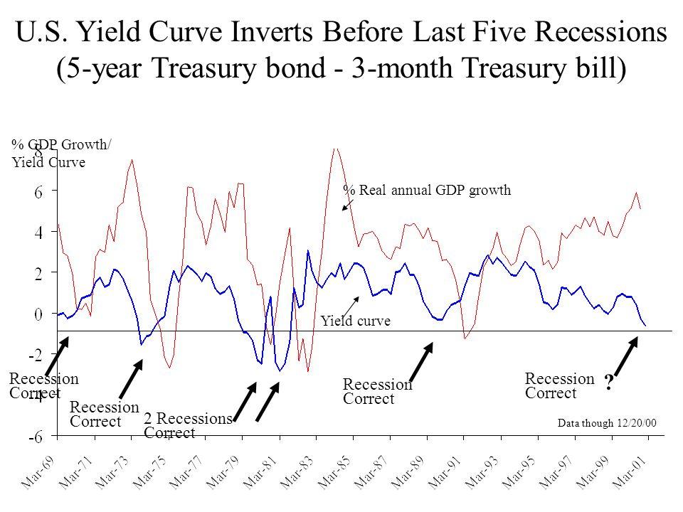 U.S. Yield Curve Inverts Before Last Five Recessions (5-year Treasury bond - 3-month Treasury bill) % GDP Growth/ Yield Curve % Real annual GDP growth
