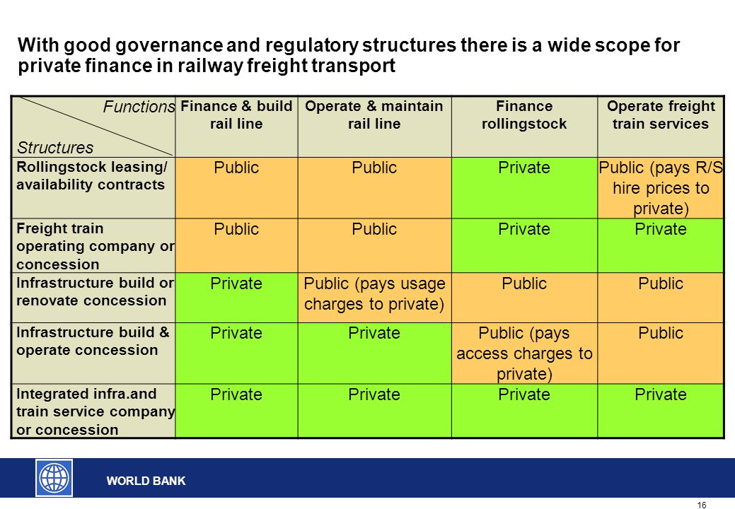 16 WORLD BANK With good governance and regulatory structures there is a wide scope for private finance in railway freight transport Functions Structur