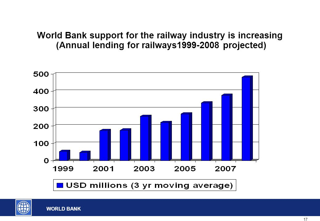 17 WORLD BANK World Bank support for the railway industry is increasing (Annual lending for railways1999-2008 projected)