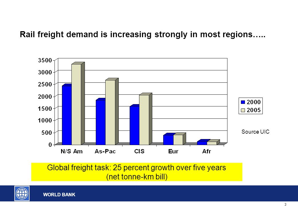 3 WORLD BANK Rail freight demand is increasing strongly in most regions…..