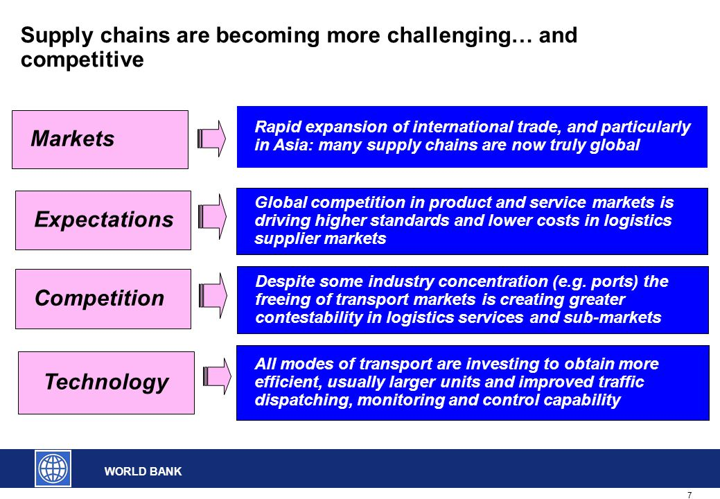 7 WORLD BANK Supply chains are becoming more challenging… and competitive Technology Expectations Markets All modes of transport are investing to obtain more efficient, usually larger units and improved traffic dispatching, monitoring and control capability Global competition in product and service markets is driving higher standards and lower costs in logistics supplier markets Rapid expansion of international trade, and particularly in Asia: many supply chains are now truly global Competition Despite some industry concentration (e.g.