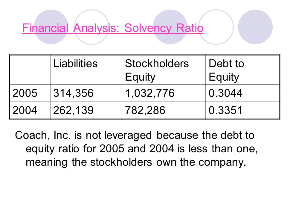 Financial Analysis: Solvency Ratio Coach, Inc. is not leveraged because the debt to equity ratio for 2005 and 2004 is less than one, meaning the stock