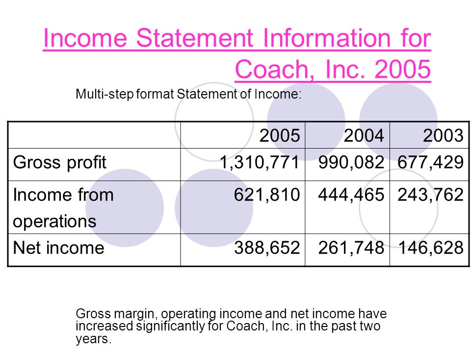 Income Statement Information for Coach, Inc. 2005 Multi-step format Statement of Income: Gross margin, operating income and net income have increased