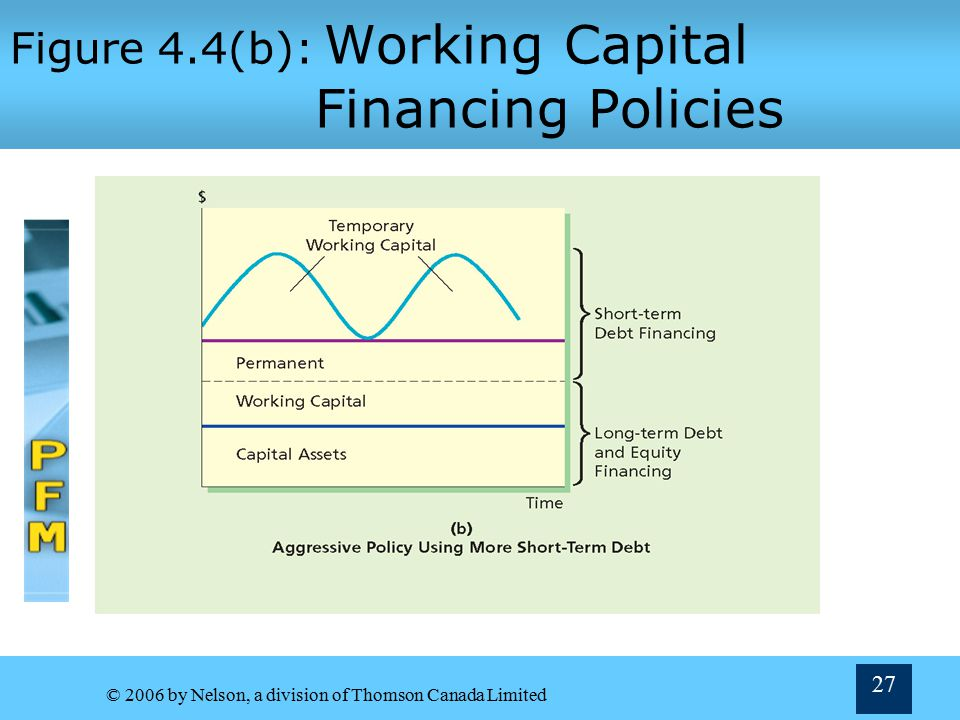 © 2006 by Nelson, a division of Thomson Canada Limited 26 Figure 4.4(a): Working Capital Financing Policies