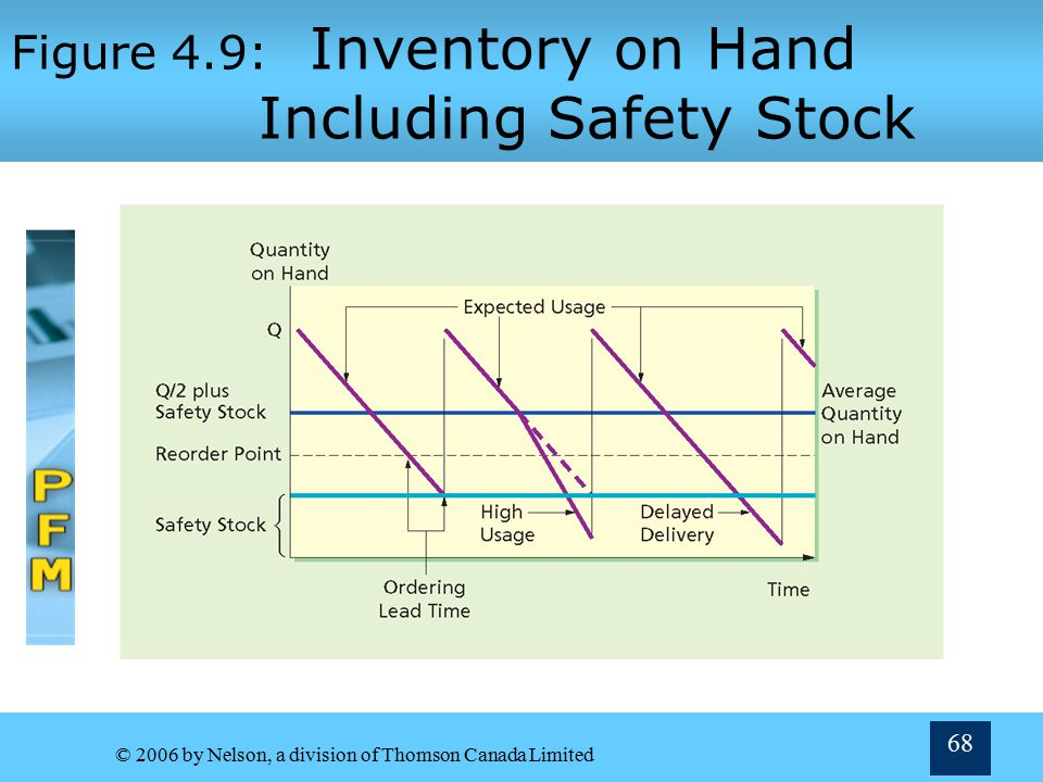 © 2006 by Nelson, a division of Thomson Canada Limited 67 Safety Stocks, Reorder Points and Lead Times Ordering lead time—advance notice needed so that an order placed will arrive when required  Usually estimated by item's supplier Reorder point—level of inventory at which order is placed