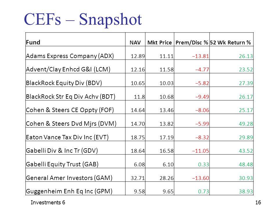 Investments 616 CEFs – Snapshot Fund NAVMkt PricePrem/Disc %52 Wk Return % Adams Express Company (ADX) 12.8911.11−13.8126.13 Advent/Clay Enhcd G&I (LCM) 12.1611.58−4.7723.52 BlackRock Equity Div (BDV) 10.6510.03−5.8227.39 BlackRock Str Eq Div Achv (BDT) 11.810.68−9.4926.17 Cohen & Steers CE Oppty (FOF) 14.6413.46−8.0625.17 Cohen & Steers Dvd Mjrs (DVM) 14.7013.82−5.9949.28 Eaton Vance Tax Div Inc (EVT) 18.7517.19−8.3229.89 Gabelli Div & Inc Tr (GDV) 18.6416.58−11.0543.52 Gabelli Equity Trust (GAB) 6.086.100.3348.48 General Amer Investors (GAM) 32.7128.26−13.6030.93 Guggenheim Enh Eq Inc (GPM) 9.589.650.7338.93