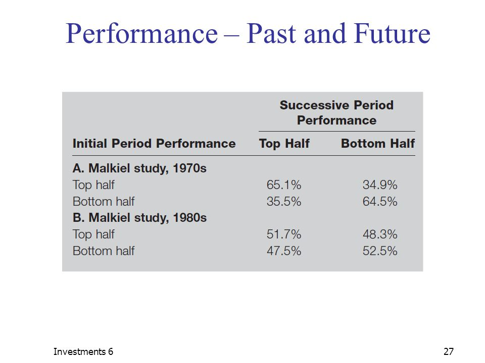 Investments 627 Performance – Past and Future