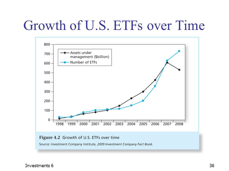 Investments 636 Growth of U.S. ETFs over Time