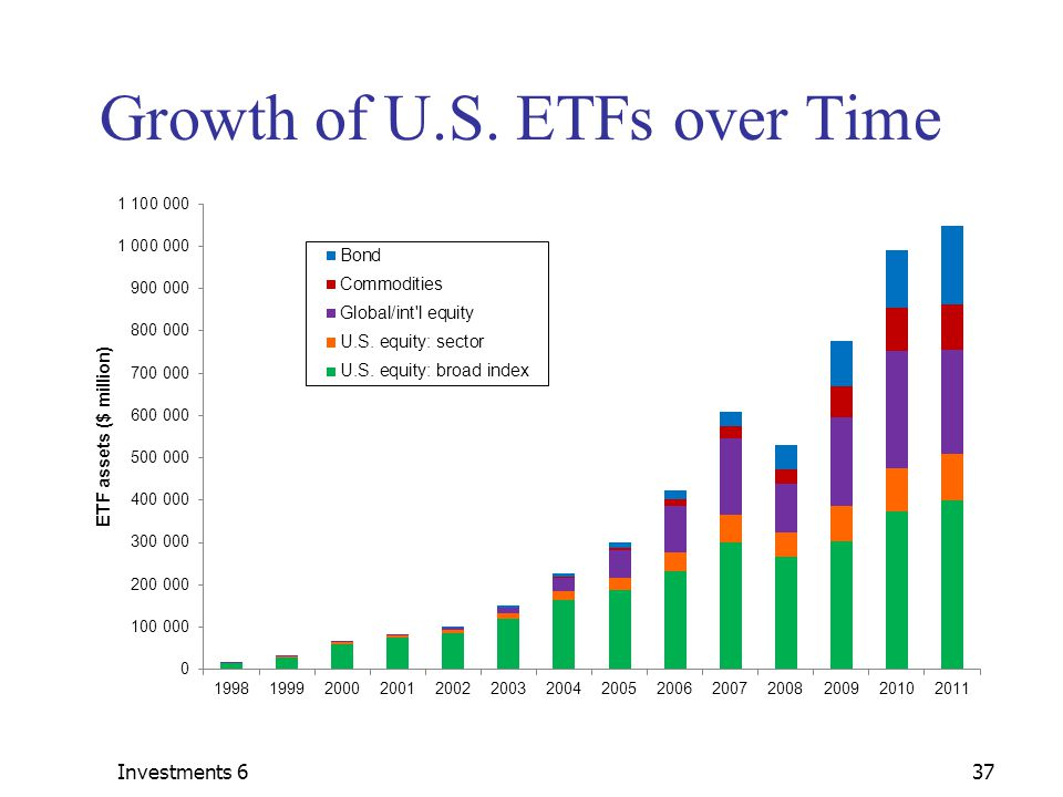 Investments 637 Growth of U.S. ETFs over Time