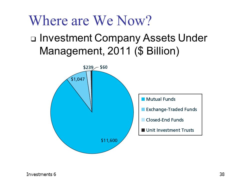 Investments 638 Where are We Now?  Investment Company Assets Under Management, 2011 ($ Billion)