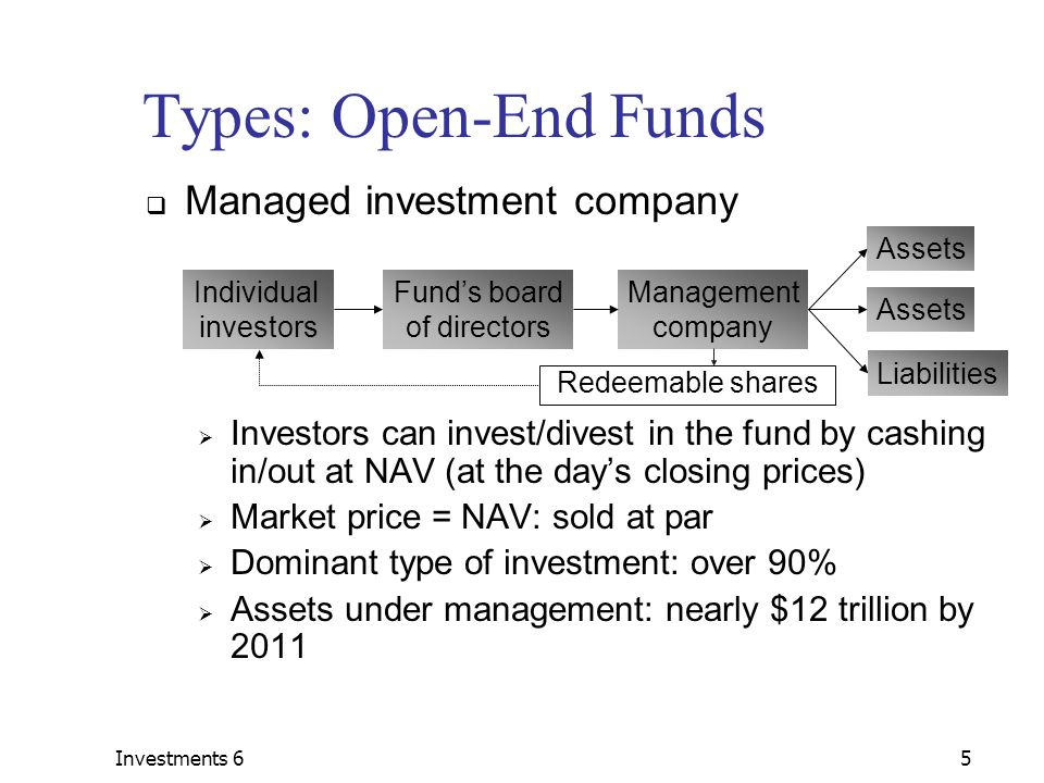 Investments 65 Types: Open-End Funds  Managed investment company  Investors can invest/divest in the fund by cashing in/out at NAV (at the day's closing prices)  Market price = NAV: sold at par  Dominant type of investment: over 90%  Assets under management: nearly $12 trillion by 2011 Individual investors Redeemable shares Fund's board of directors Management company Assets Liabilities