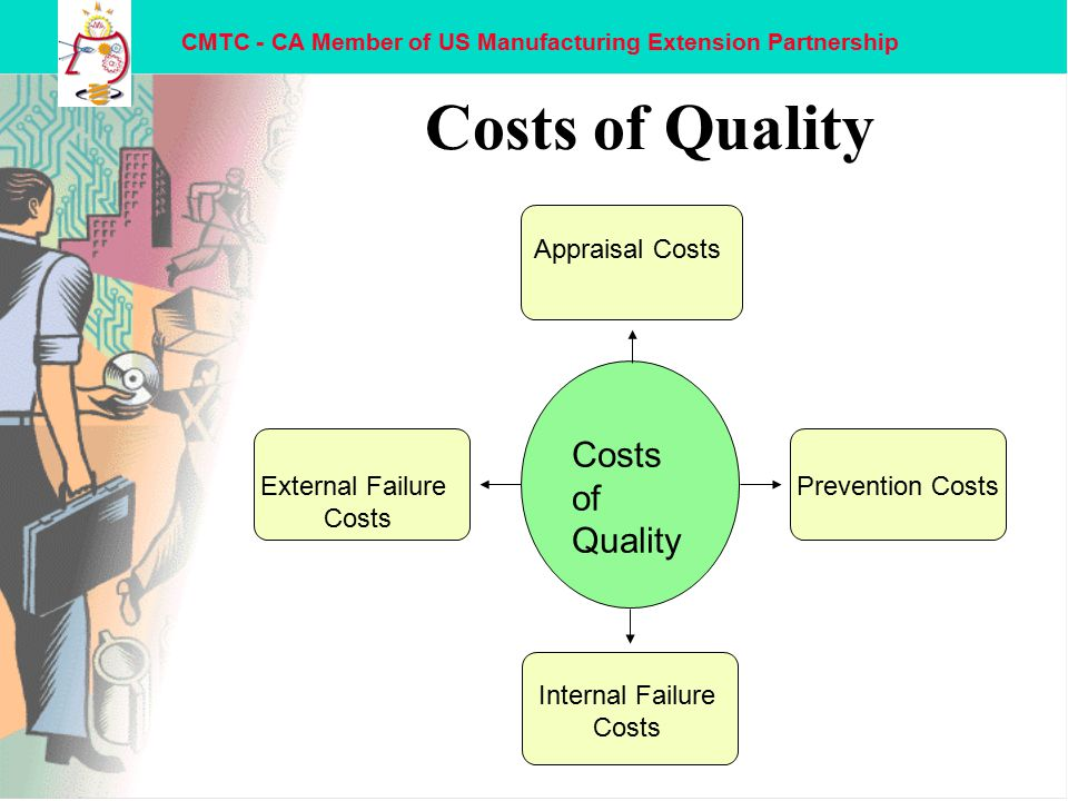 CMTC - CA Member of US Manufacturing Extension Partnership Costs of Quality External Failure Costs Appraisal Costs Prevention Costs Internal Failure Costs Costs of Quality