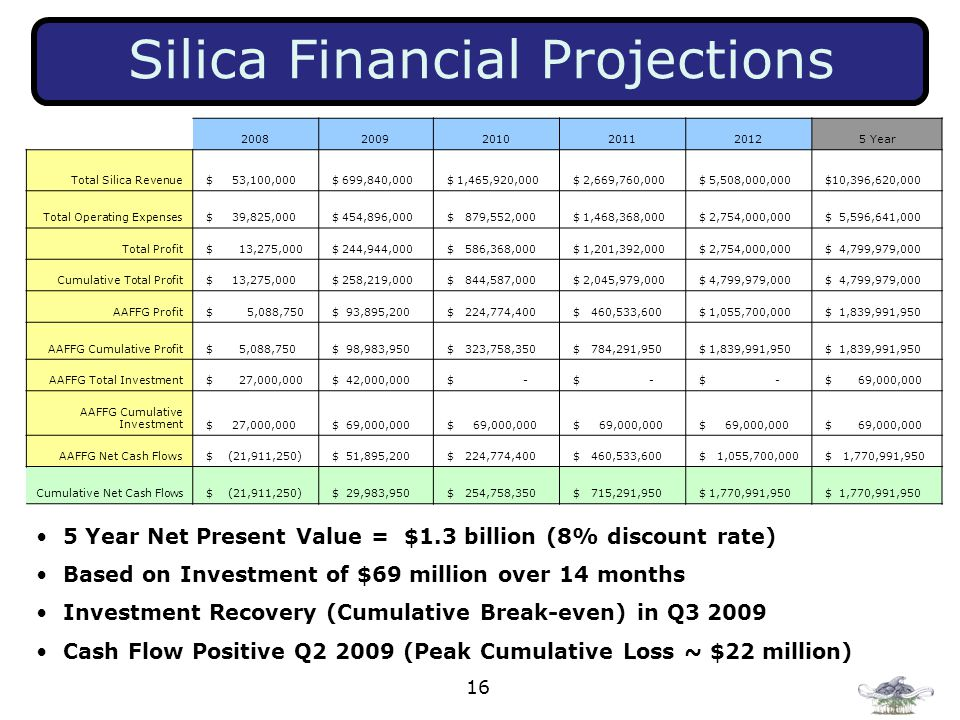 16 Silica Financial Projections 5 Year Net Present Value = $1.3 billion (8% discount rate) Based on Investment of $69 million over 14 months Investment Recovery (Cumulative Break ‑ even) in Q3 2009 Cash Flow Positive Q2 2009 (Peak Cumulative Loss ~ $22 million) 200820092010201120125 Year Total Silica Revenue $ 53,100,000 $ 699,840,000 $ 1,465,920,000 $ 2,669,760,000 $ 5,508,000,000 $10,396,620,000 Total Operating Expenses $ 39,825,000 $ 454,896,000 $ 879,552,000 $ 1,468,368,000 $ 2,754,000,000 $ 5,596,641,000 Total Profit $ 13,275,000 $ 244,944,000 $ 586,368,000 $ 1,201,392,000 $ 2,754,000,000 $ 4,799,979,000 Cumulative Total Profit $ 13,275,000 $ 258,219,000 $ 844,587,000 $ 2,045,979,000 $ 4,799,979,000 AAFFG Profit $ 5,088,750 $ 93,895,200 $ 224,774,400 $ 460,533,600 $ 1,055,700,000 $ 1,839,991,950 AAFFG Cumulative Profit $ 5,088,750 $ 98,983,950 $ 323,758,350 $ 784,291,950 $ 1,839,991,950 AAFFG Total Investment $ 27,000,000 $ 42,000,000 $ - $ 69,000,000 AAFFG Cumulative Investment $ 27,000,000 $ 69,000,000 AAFFG Net Cash Flows $ (21,911,250) $ 51,895,200 $ 224,774,400 $ 460,533,600 $ 1,055,700,000 $ 1,770,991,950 Cumulative Net Cash Flows $ (21,911,250) $ 29,983,950 $ 254,758,350 $ 715,291,950 $ 1,770,991,950