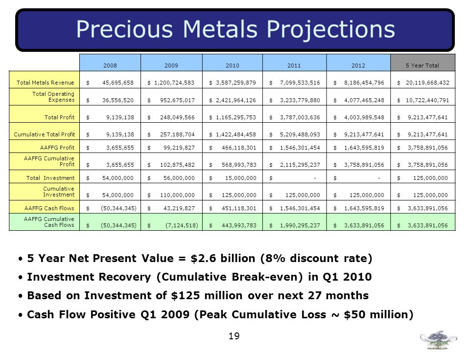19 Precious Metals Projections 5 Year Net Present Value = $2.6 billion (8% discount rate) Investment Recovery (Cumulative Break ‑ even) in Q1 2010 Based on Investment of $125 million over next 27 months Cash Flow Positive Q1 2009 (Peak Cumulative Loss ~ $50 million) 200820092010201120125 Year Total Total Metals Revenue $ 45,695,658 $ 1,200,724,583 $ 3,587,259,879 $ 7,099,533,516 $ 8,186,454,796 $ 20,119,668,432 Total Operating Expenses $ 36,556,520 $ 952,675,017 $ 2,421,964,126 $ 3,233,779,880 $ 4,077,465,248 $ 10,722,440,791 Total Profit $ 9,139,138 $ 248,049,566 $ 1,165,295,753 $ 3,787,003,636 $ 4,003,989,548 $ 9,213,477,641 Cumulative Total Profit $ 9,139,138 $ 257,188,704 $ 1,422,484,458 $ 5,209,488,093 $ 9,213,477,641 AAFFG Profit $ 3,655,655 $ 99,219,827 $ 466,118,301 $ 1,546,301,454 $ 1,643,595,819 $ 3,758,891,056 AAFFG Cumulative Profit $ 3,655,655 $ 102,875,482 $ 568,993,783 $ 2,115,295,237 $ 3,758,891,056 Total Investment $ 54,000,000 $ 56,000,000 $ 15,000,000 $ - $ 125,000,000 Cumulative Investment $ 54,000,000 $ 110,000,000 $ 125,000,000 AAFFG Cash Flows $ (50,344,345) $ 43,219,827 $ 451,118,301 $ 1,546,301,454 $ 1,643,595,819 $ 3,633,891,056 AAFFG Cumulative Cash Flows $ (50,344,345) $ (7,124,518) $ 443,993,783 $ 1,990,295,237 $ 3,633,891,056