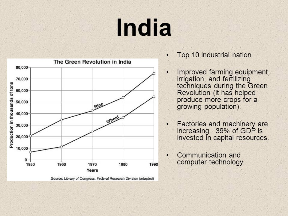 India Top 10 industrial nation Improved farming equipment, irrigation, and fertilizing techniques during the Green Revolution (it has helped produce m