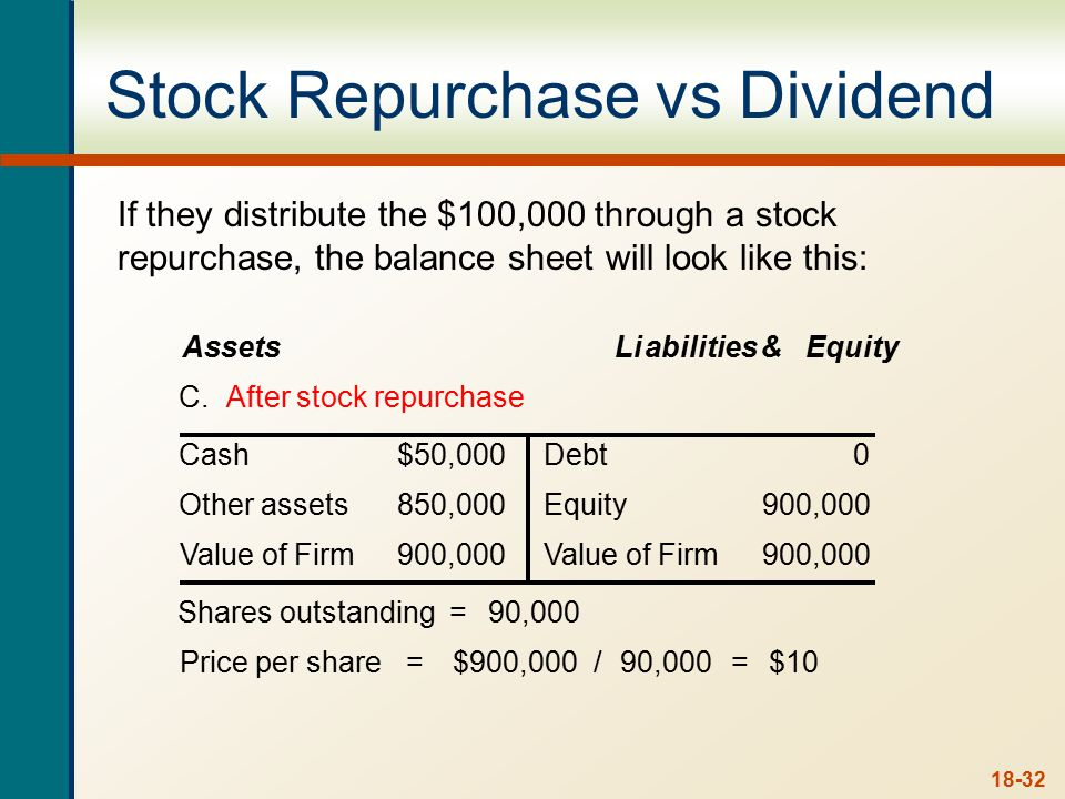 18-32 Stock Repurchase vs Dividend Assets Liabilities& Equity C. After stock repurchase Cash$50,000Debt0 Other assets850,000Equity900,000 Value of Fir