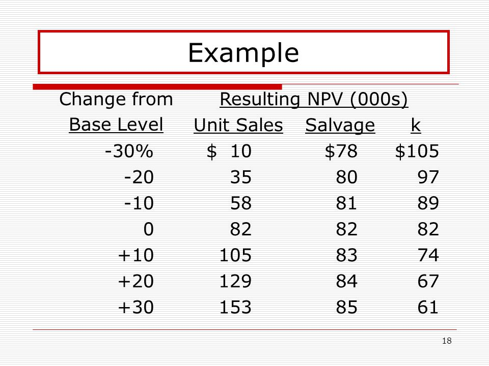 18 Example Change from Base Level Resulting NPV (000s) Unit SalesSalvagek -30%$ 10$78$105 -20358097 -10588189 082 +101058374 +201298467 +301538561