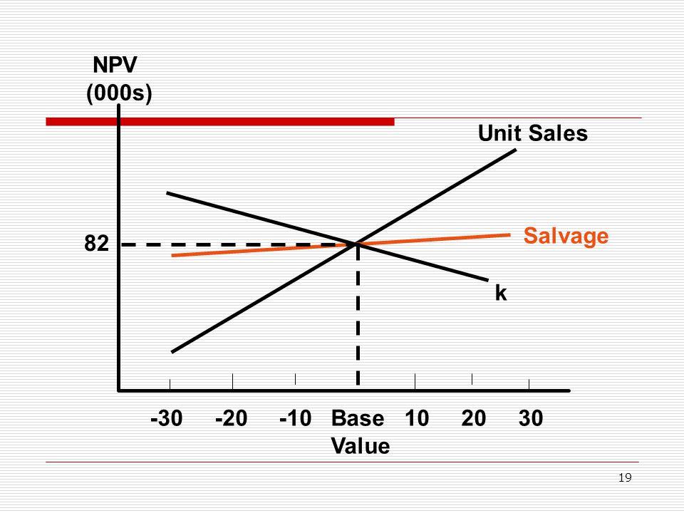 19 -30 -20 -10 Base 10 20 30 Value 82 NPV (000s) Unit Sales Salvage k