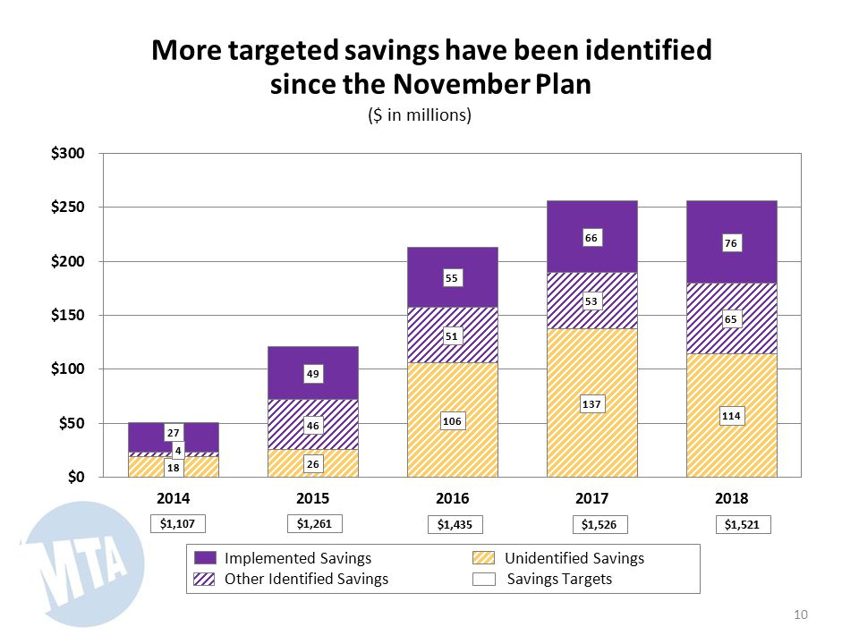 More targeted savings have been identified since the November Plan ($ in millions) 10