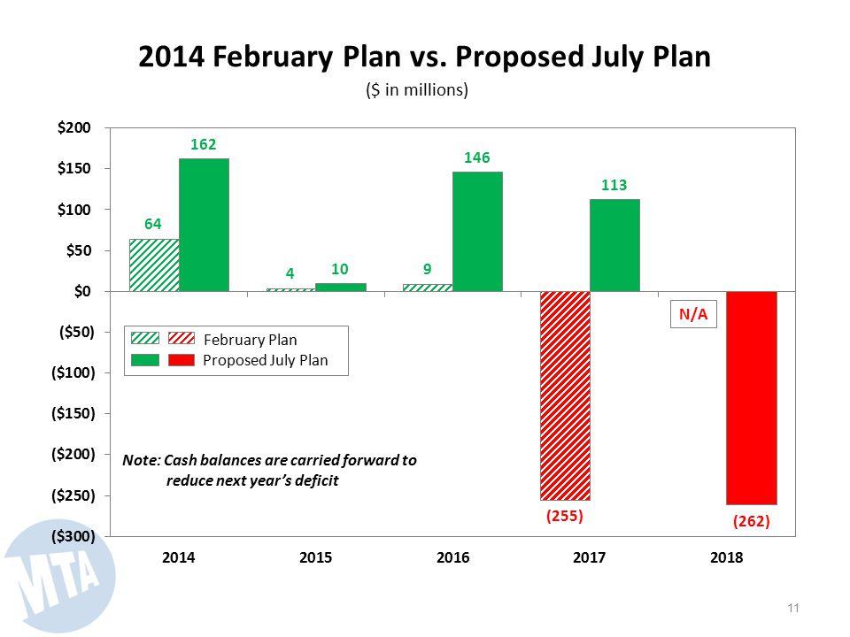 2014 February Plan vs.