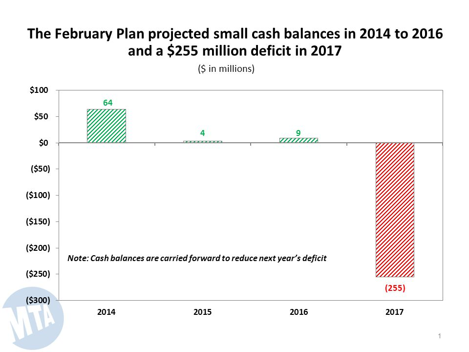 The February Plan projected small cash balances in 2014 to 2016 and a $255 million deficit in 2017 ($ in millions) 1