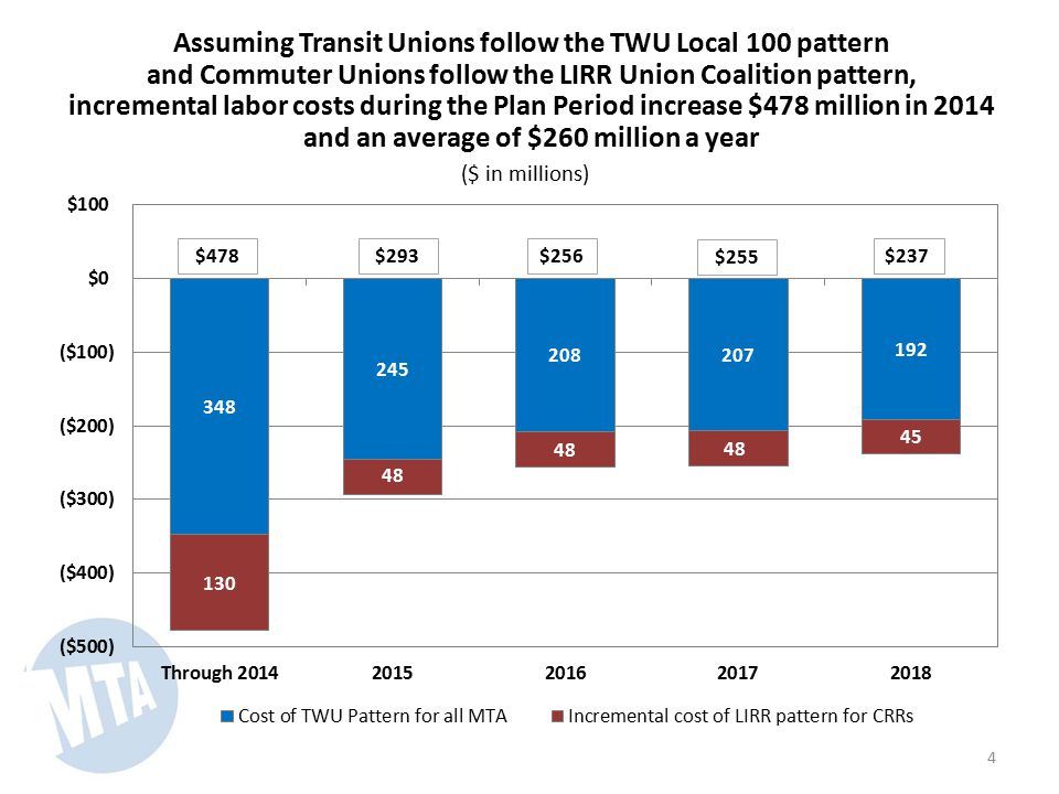Assuming Transit Unions follow the TWU Local 100 pattern and Commuter Unions follow the LIRR Union Coalition pattern, incremental labor costs during the Plan Period increase $478 million in 2014 and an average of $260 million a year ($ in millions) 4