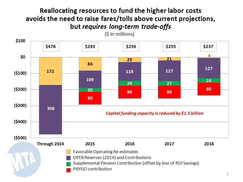 Reallocating resources to fund the higher labor costs avoids the need to raise fares/tolls above current projections, but requires long-term trade-offs ($ in millions) 5