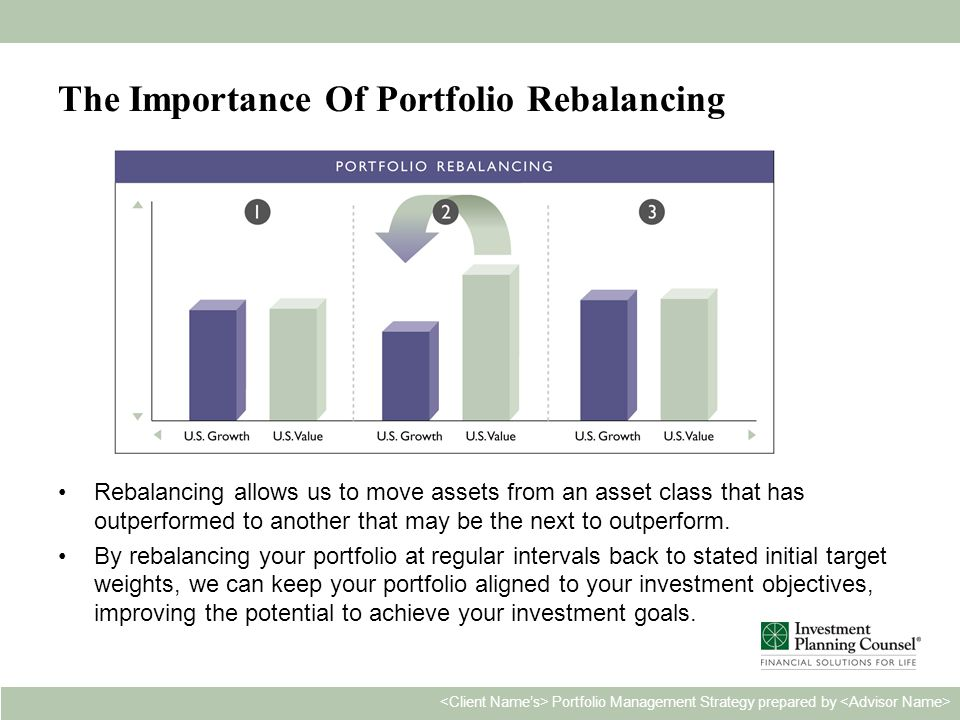 Personal & Confidential13 Portfolio Management Strategy prepared by The Importance Of Portfolio Rebalancing Rebalancing allows us to move assets from an asset class that has outperformed to another that may be the next to outperform.