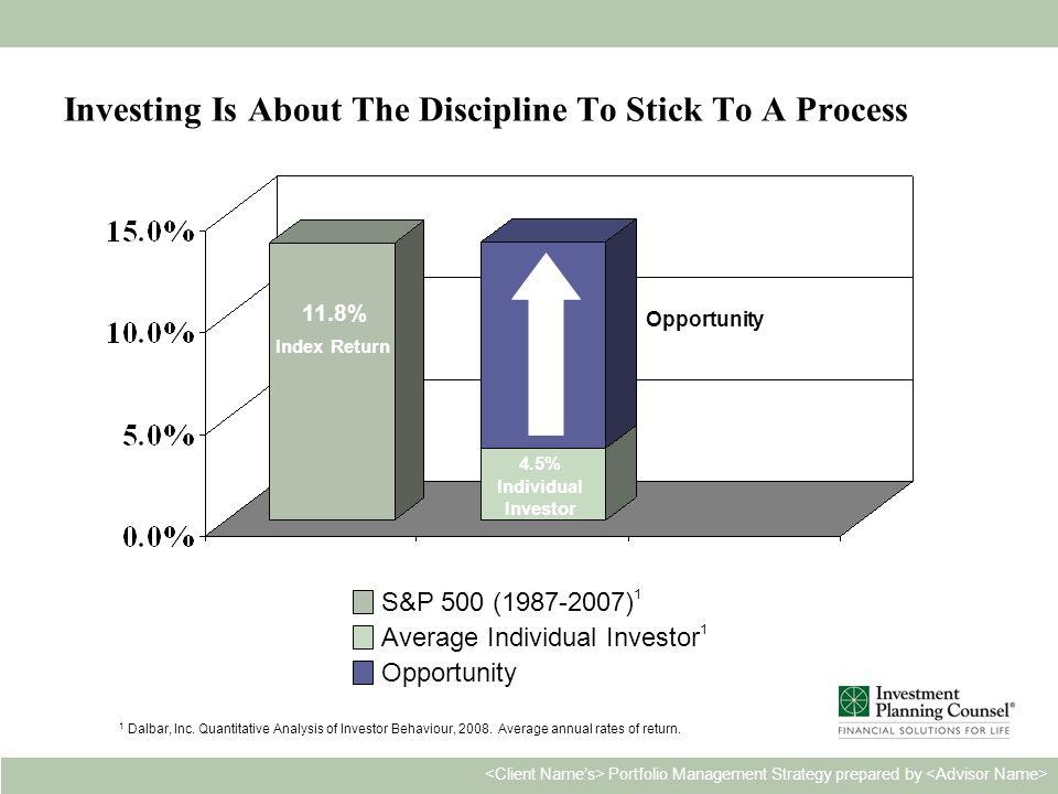 Personal & Confidential14 Portfolio Management Strategy prepared by 1 Dalbar, Inc. Quantitative Analysis of Investor Behaviour, 2008. Average annual r