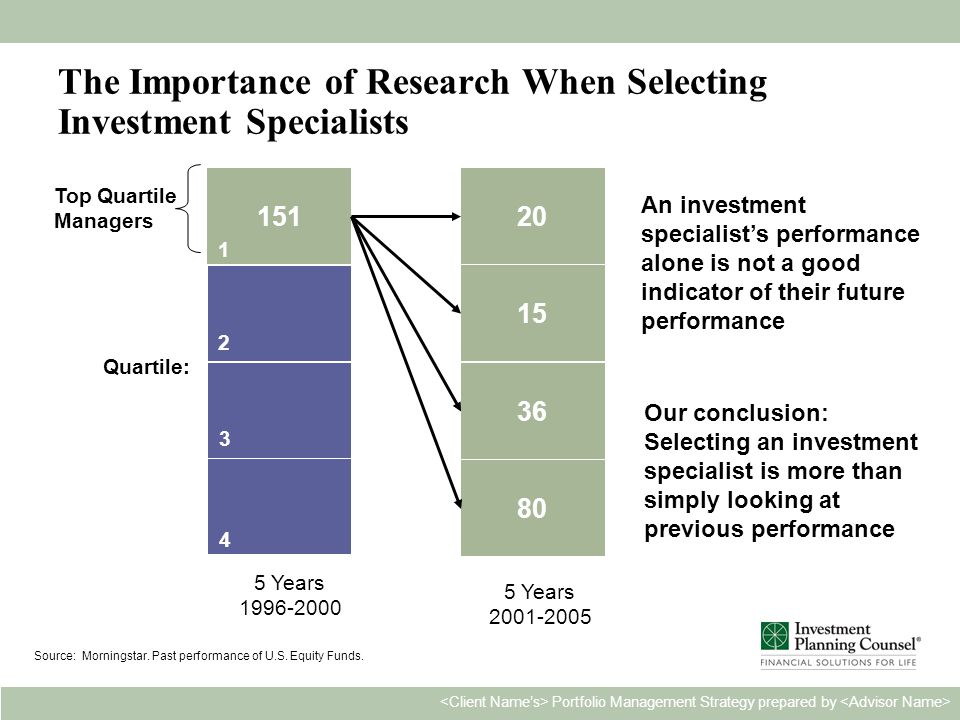 Personal & Confidential19 Portfolio Management Strategy prepared by 151 5 Years 1996-2000 20 15 36 80 5 Years 2001-2005 Source: Morningstar.
