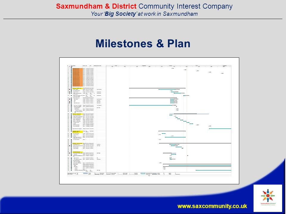 Saxmundham & District Community Interest Company Your 'Big Society' at work in Saxmundham www.saxcommunity.co.uk Milestones & Plan