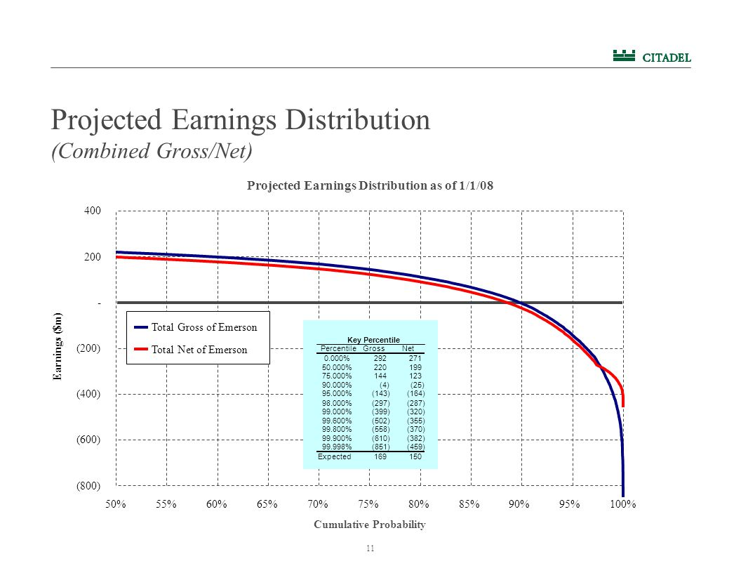 11 Projected Earnings Distribution (Combined Gross/Net) Projected Earnings Distribution as of 1/1/08 (800) (600) (400) (200) 200 400 50%55%60%65%70%75%80%85%90%95%100% Earnings ($m) Total Gross of Emerson Total Net of Emerson PercentileGrossNet 0.000%292 271 50.000%220 199 75.000%144 123 90.000%(4) (25) 95.000%(143) (164) 98.000%(297) (287) 99.000%(399) (320) 99.600%(502) (355) 99.800%(558) (370) 99.900%(610) (382) 99.998%(851) (459) Expected169 150 Key Percentile - Cumulative Probability