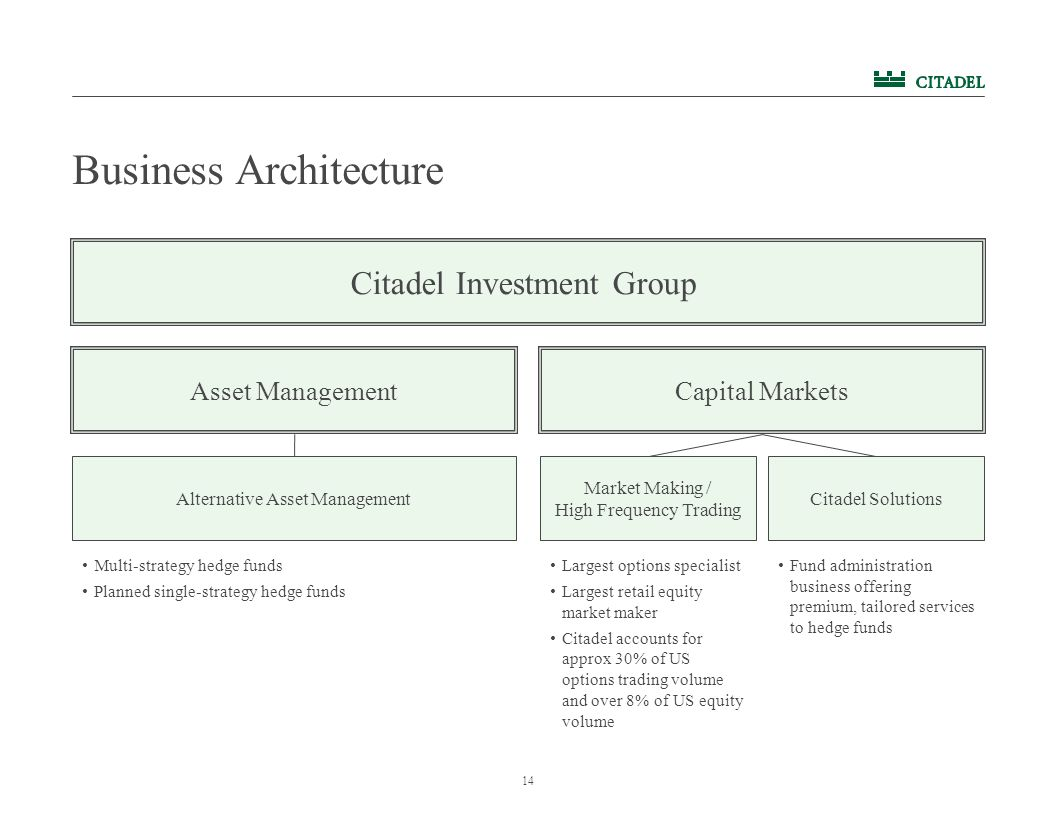14 Citadel Investment Group Asset ManagementCapital Markets Alternative Asset Management Market Making / High Frequency Trading Citadel Solutions Largest options specialist Largest retail equity market maker Citadel accounts for approx 30% of US options trading volume and over 8% of US equity volume Multi-strategy hedge funds Planned single-strategy hedge funds Fund administration business offering premium, tailored services to hedge funds Business Architecture