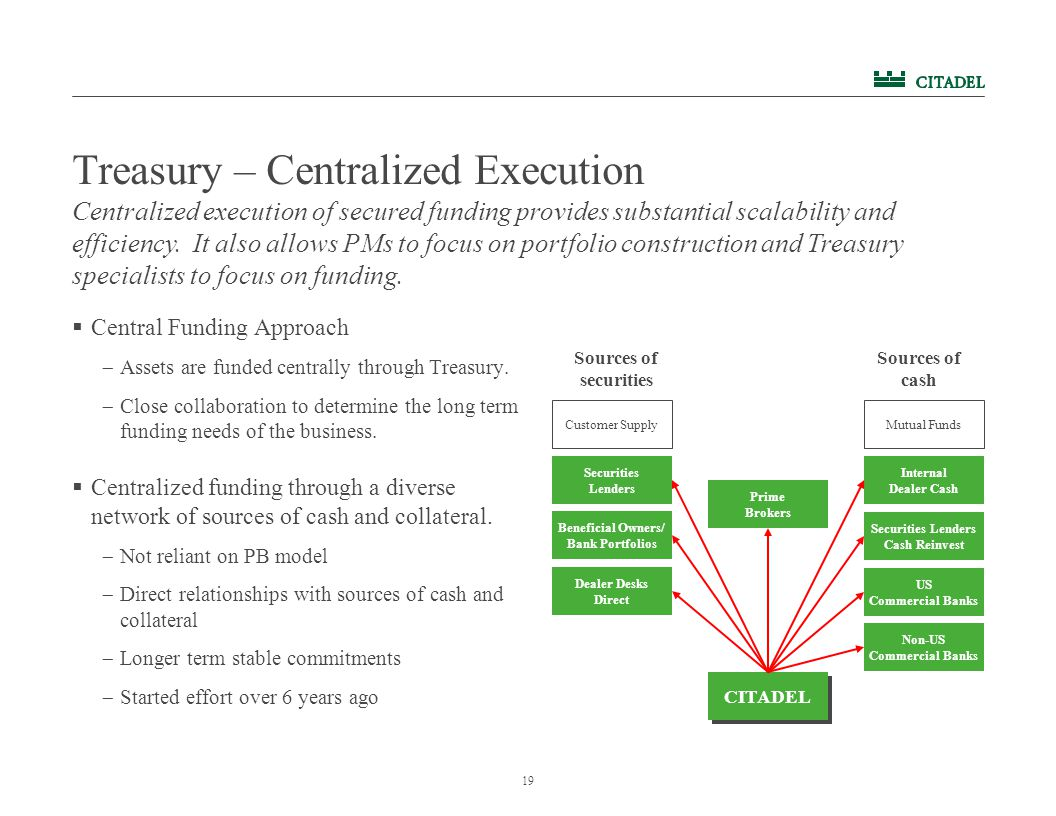 19 Treasury – Centralized Execution  Central Funding Approach  Assets are funded centrally through Treasury.  Close collaboration to determine the