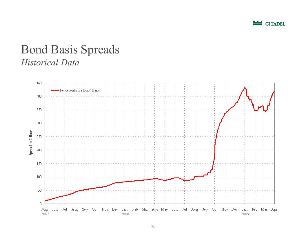 24 Bond Basis Spreads Historical Data 200720082009