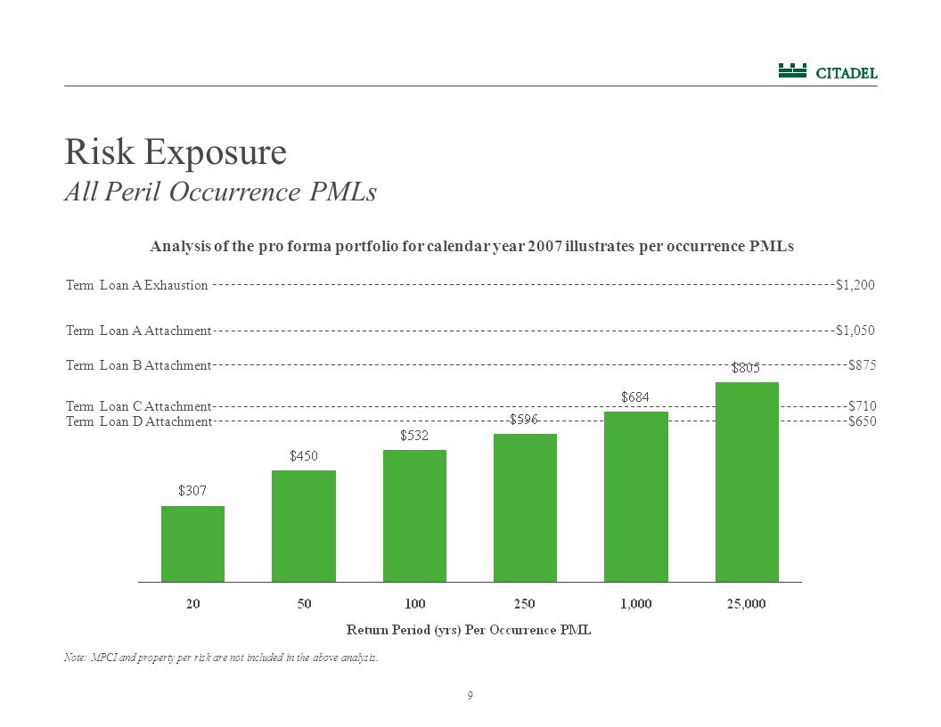 9 Risk Exposure Note: MPCI and property per risk are not included in the above analysis.