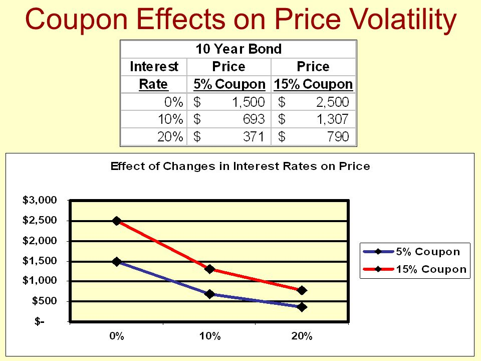 Coupon Effects on Price Volatility