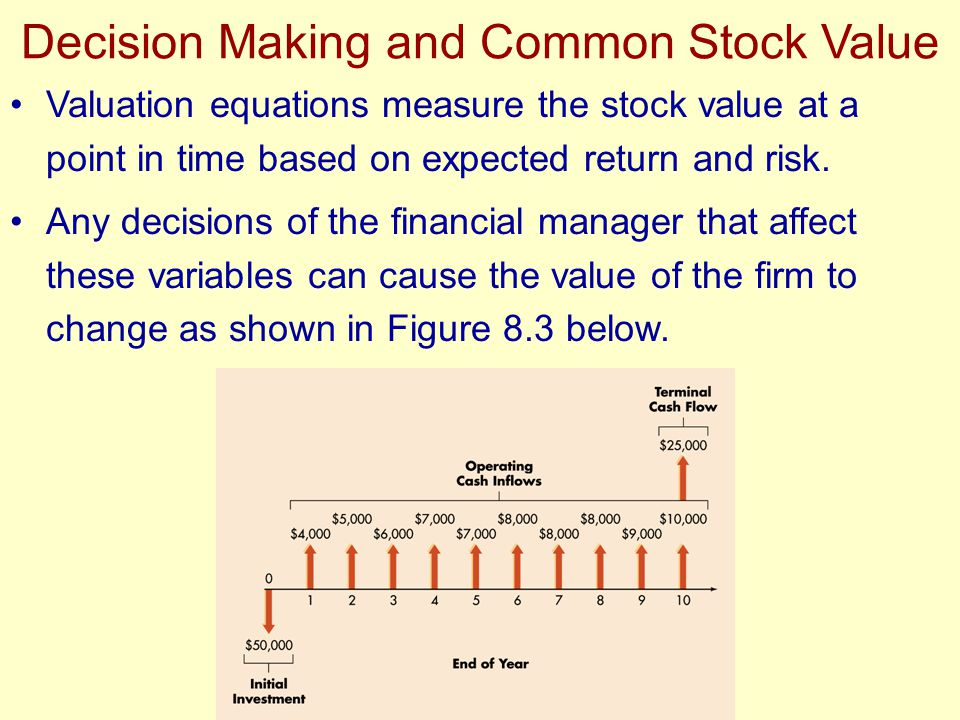 Valuation equations measure the stock value at a point in time based on expected return and risk. Any decisions of the financial manager that affect t