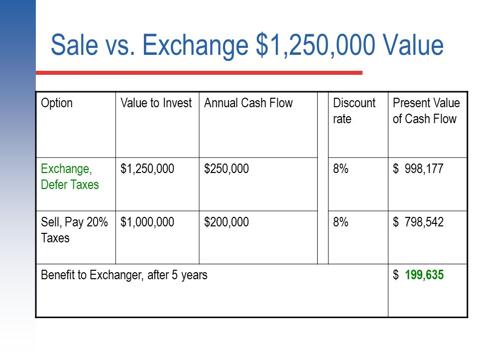 Sale vs. Exchange $1,250,000 Value OptionValue to InvestAnnual Cash FlowDiscount rate Present Value of Cash Flow Exchange, Defer Taxes $1,250,000$250,