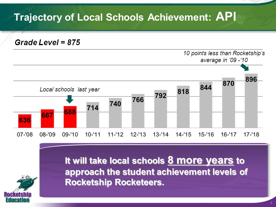 5 Trajectory of Local Schools Achievement: API Three Schools in San Jose Local schools last year 10 points less than Rocketship's average in '09 -'10 Grade Level = 875 It will take local schools 8 more years to approach the student achievement levels of Rocketship Rocketeers.