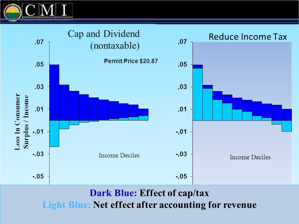 National Comparison Dark Blue: Effect of cap/tax Light Blue: Net effect after accounting for revenue - National Tax Journal 2009 Cap and Dividend (nontaxable) Income Deciles Permit Price $20.87