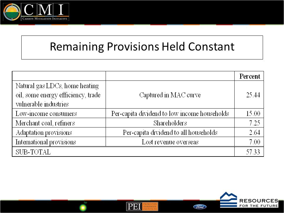 Remaining Provisions Held Constant