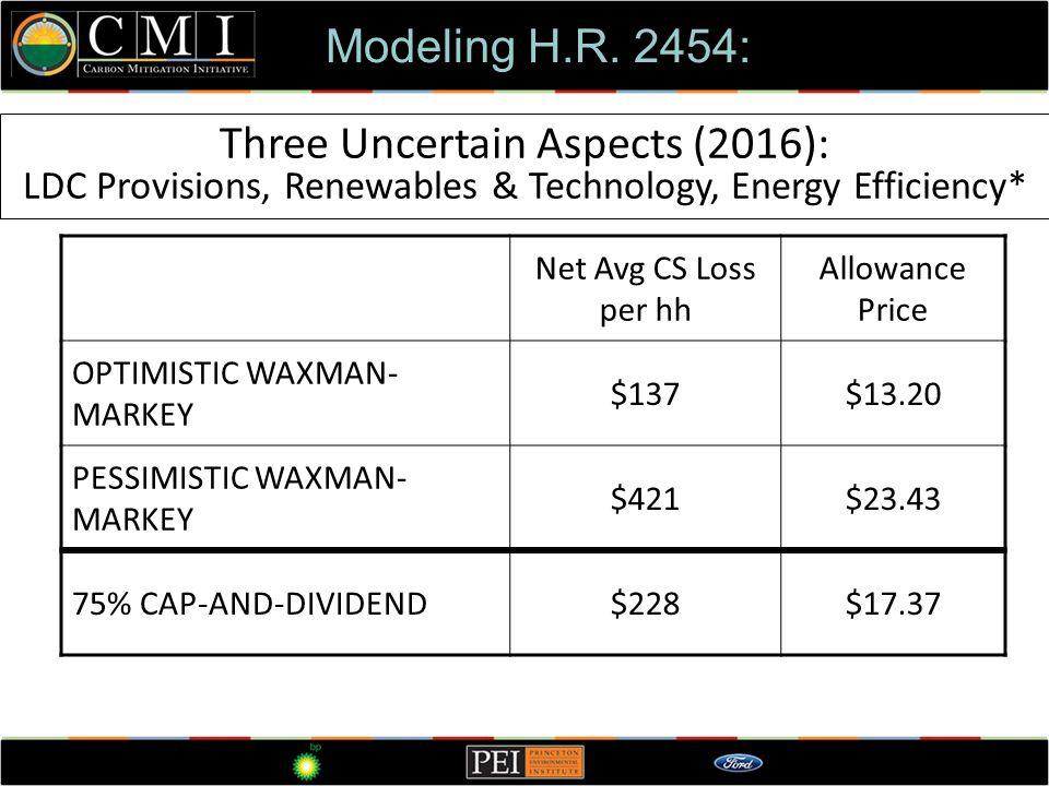 Three Uncertain Aspects (2016): LDC Provisions, Renewables & Technology, Energy Efficiency* Modeling H.R. 2454: Net Avg CS Loss per hh Allowance Price