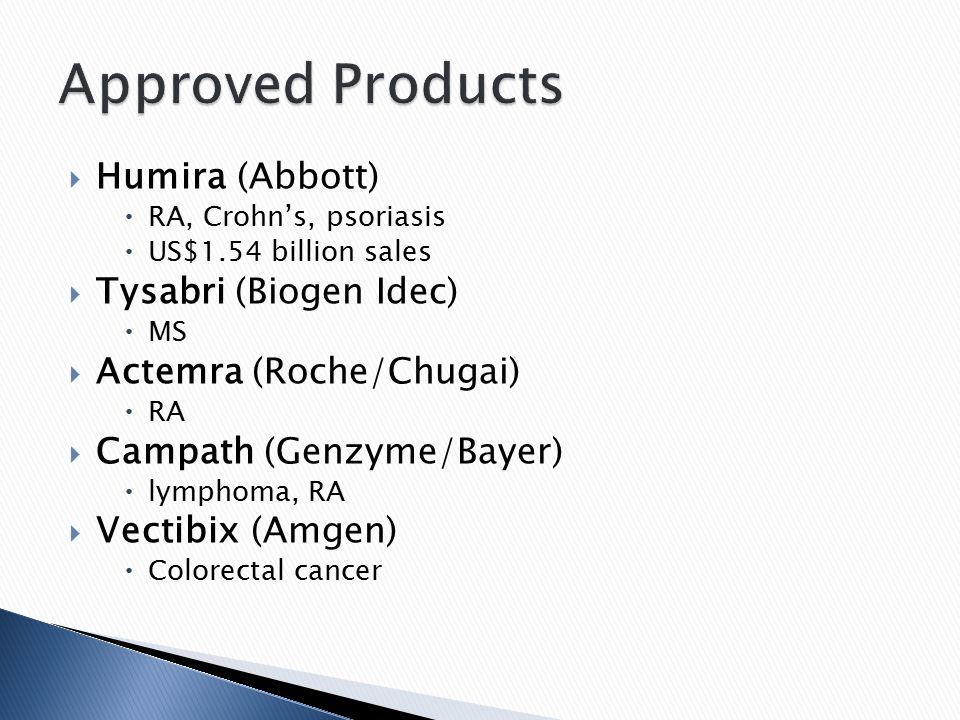  Humira (Abbott)  RA, Crohn's, psoriasis  US$1.54 billion sales  Tysabri (Biogen Idec)  MS  Actemra (Roche/Chugai)  RA  Campath (Genzyme/Bayer)  lymphoma, RA  Vectibix (Amgen)  Colorectal cancer