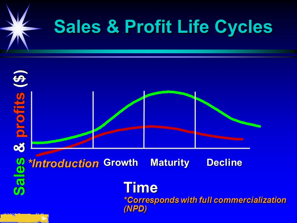 ©2000 Prentice Hall Sales & Profit Life Cycles *IntroductionGrowthMaturityDecline Time *Corresponds with full commercialization (NPD) Sales & profits