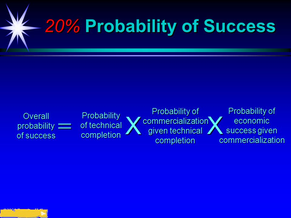 ©2000 Prentice Hall 20% Probability of Success Probability of technical completion Overallprobability of success = Probability of commercialization given technical completionX Probability of economic success given commercializationX