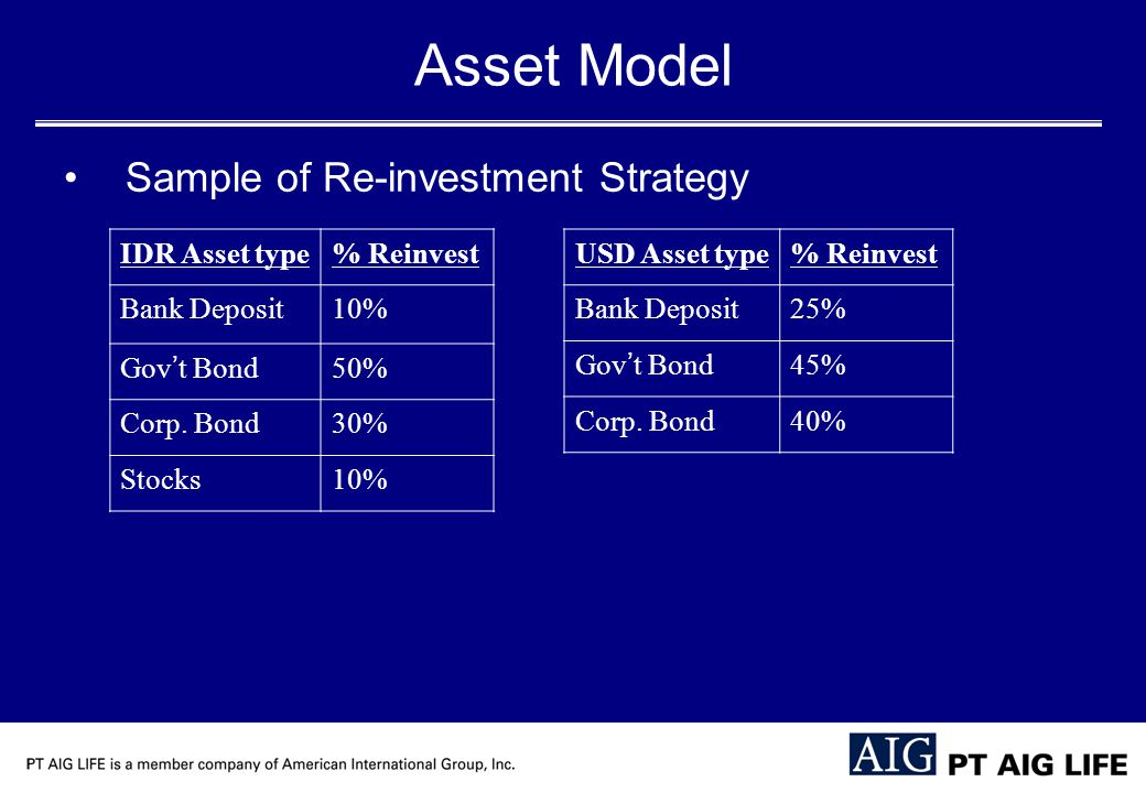 Asset Model Sample of Re-investment Strategy IDR Asset type% Reinvest Bank Deposit10% Gov ' t Bond 50% Corp.