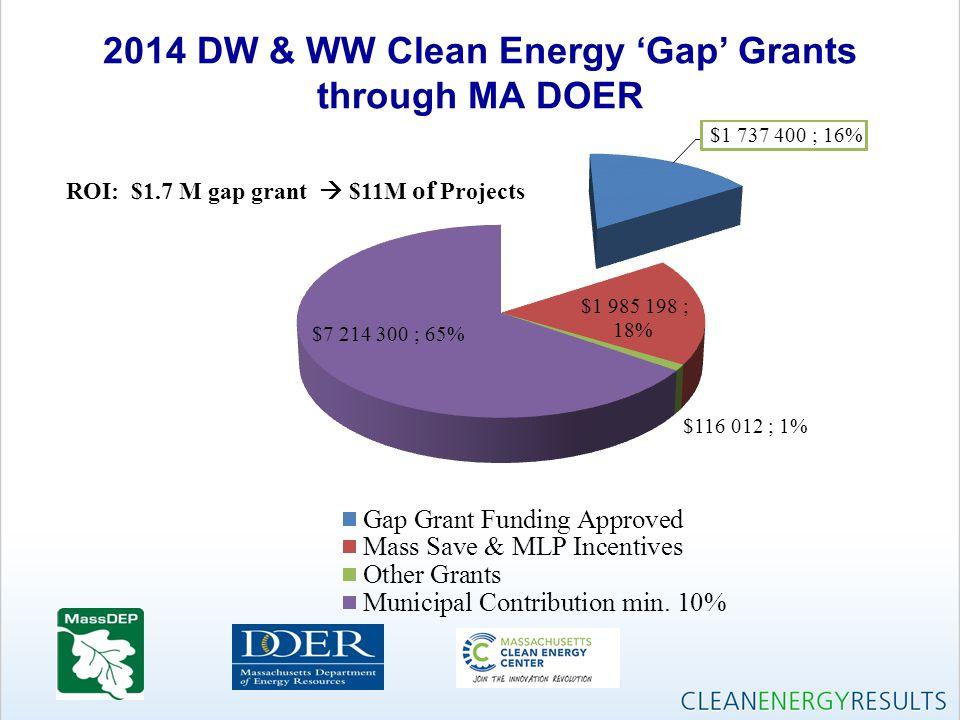 2014 DW & WW Clean Energy 'Gap' Grants through MA DOER ROI: $1.7 M gap grant  $11M of Projects